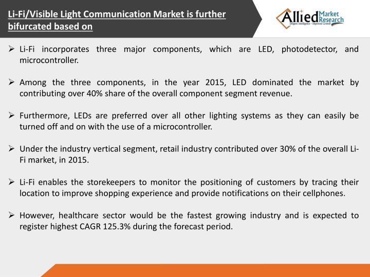 Li-Fi/Visible Light Communication Market