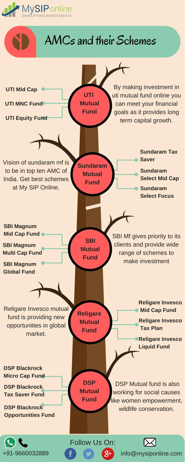 AMCs and their Schemes