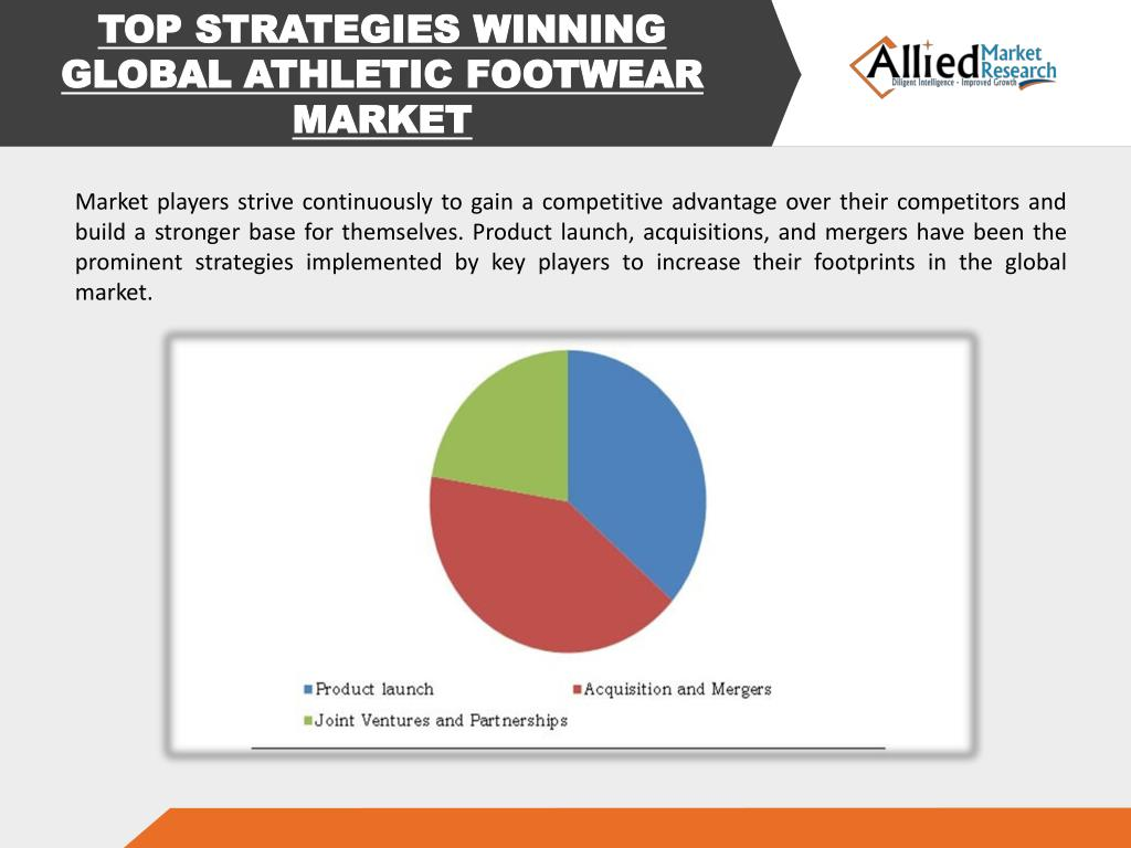 TOP STRATEGIES WINNING GLOBAL ATHLETIC FOOTWEAR MARKET Market players strive continuously to gain a competitive advantage over their competitors and build a ...