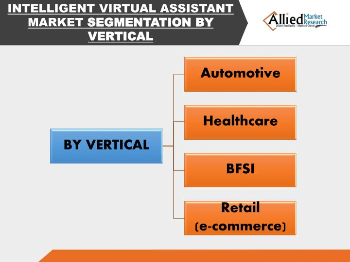 worldwide intelligent virtual assistant market 2014 This report aims to provide a comprehensive strategic analysis of the global intelligent virtual assistant market along with revenue and growth forecasts for the period from 2014 to 2024.