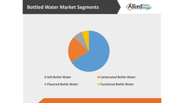 popular report flavored and functional water market Market research report on the bottled water industry, with bottled water statistics, industry trends, and market analysis  euromonitor international  aquadrinks – flavoured water and functional water danone is strong in still bottled water in asia pacific and latin america,  us$570 add to cart view details strategy briefing.