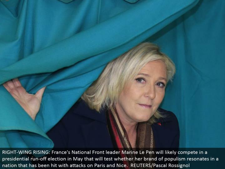 RIGHT-WING RISING: France's National Front pioneer Marine Le Pen will probably contend in a presidential keep running off decision in May that will test whether her image of populism reverberates in a country that has been hit with assaults on Paris and Nice. REUTERS/Pascal Rossignol