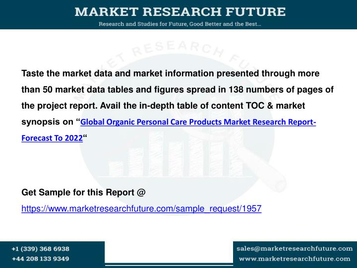 Global Natural And Organic Personal Care Products Market