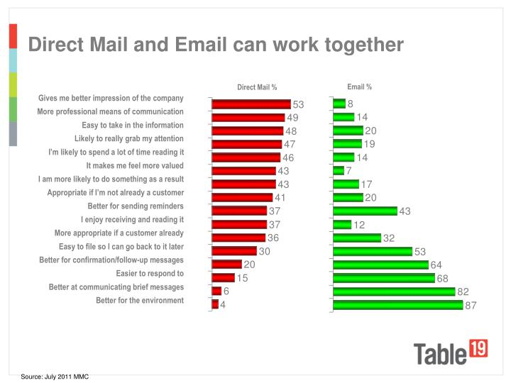 Direct Mail and Email can work together