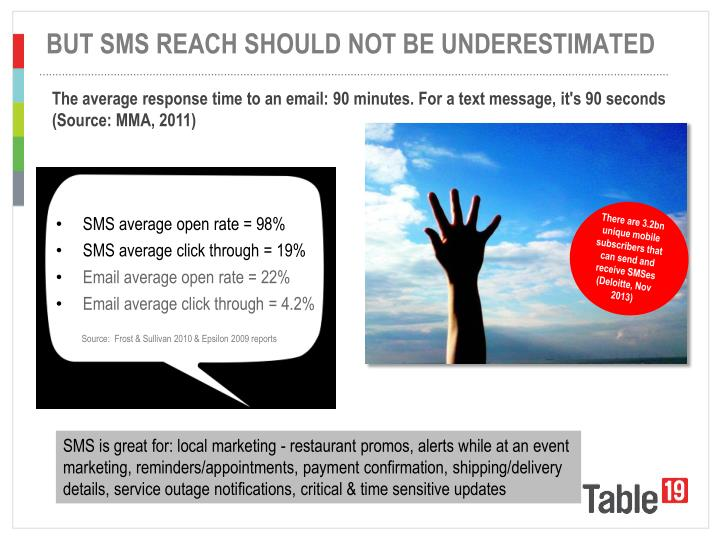 SMS average open rate = 98%