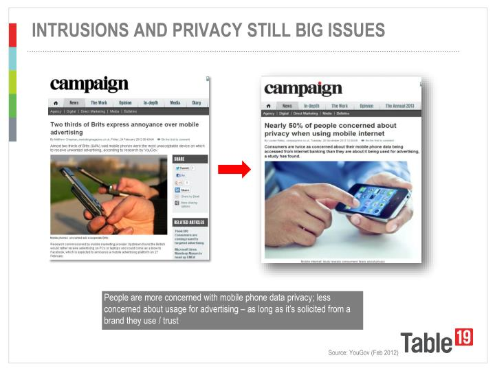 INTRUSIONS AND PRIVACY STILL BIG ISSUES