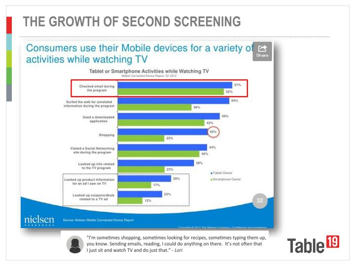 THE GROWTH OF SECOND SCREENING
