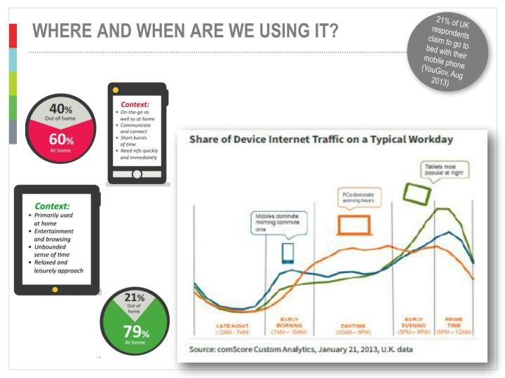 21% of UK respondents claim to go to bed with their mobile phone (