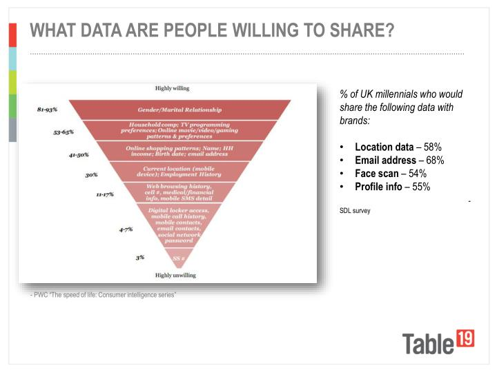 What data are people willing to share?