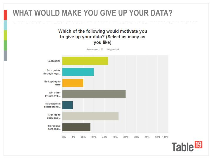 WHAT WOULD MAKE YOU GIVE UP YOUR DATA?