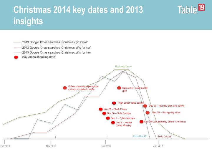 Christmas 2014 key dates and 2013 insights