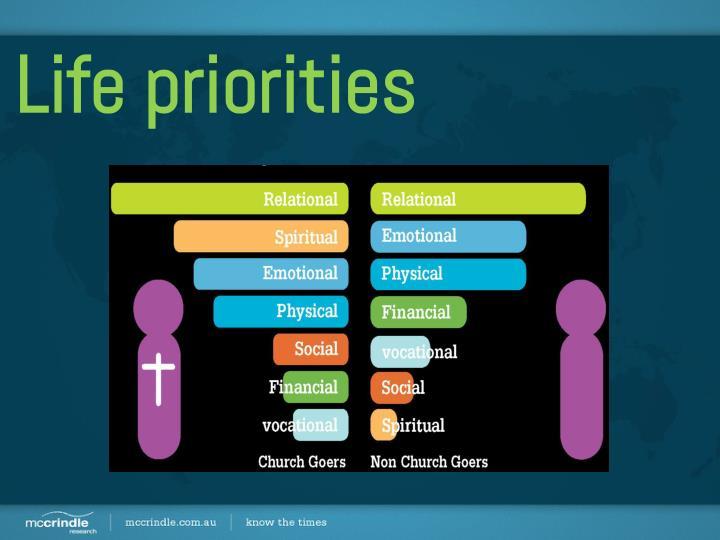 Life priorities
