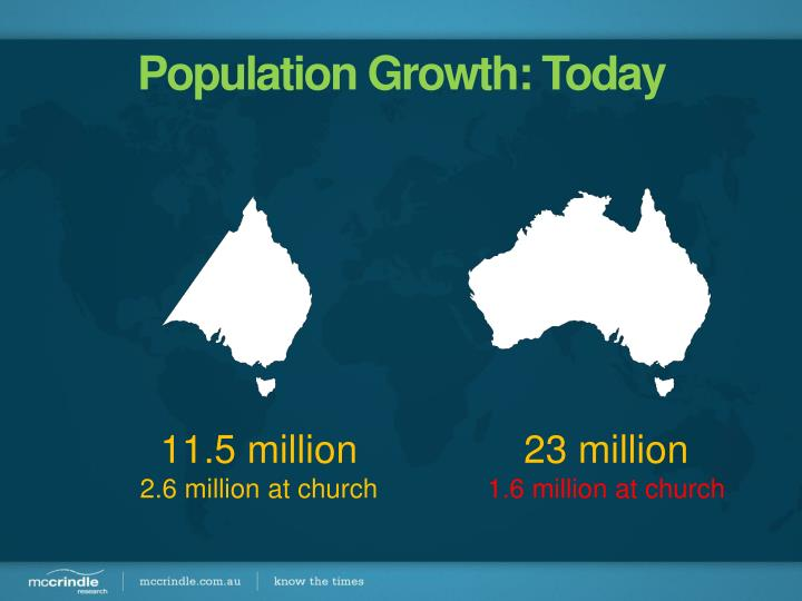 Population Growth: Today