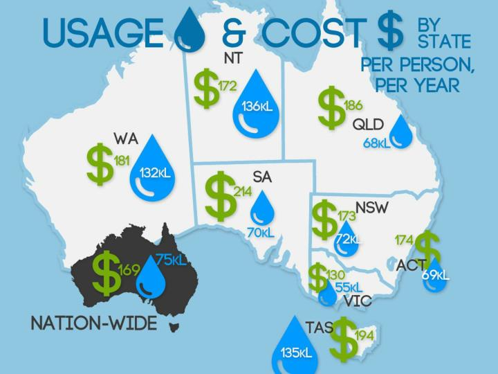 Mccrindle research australian water consumption and costs