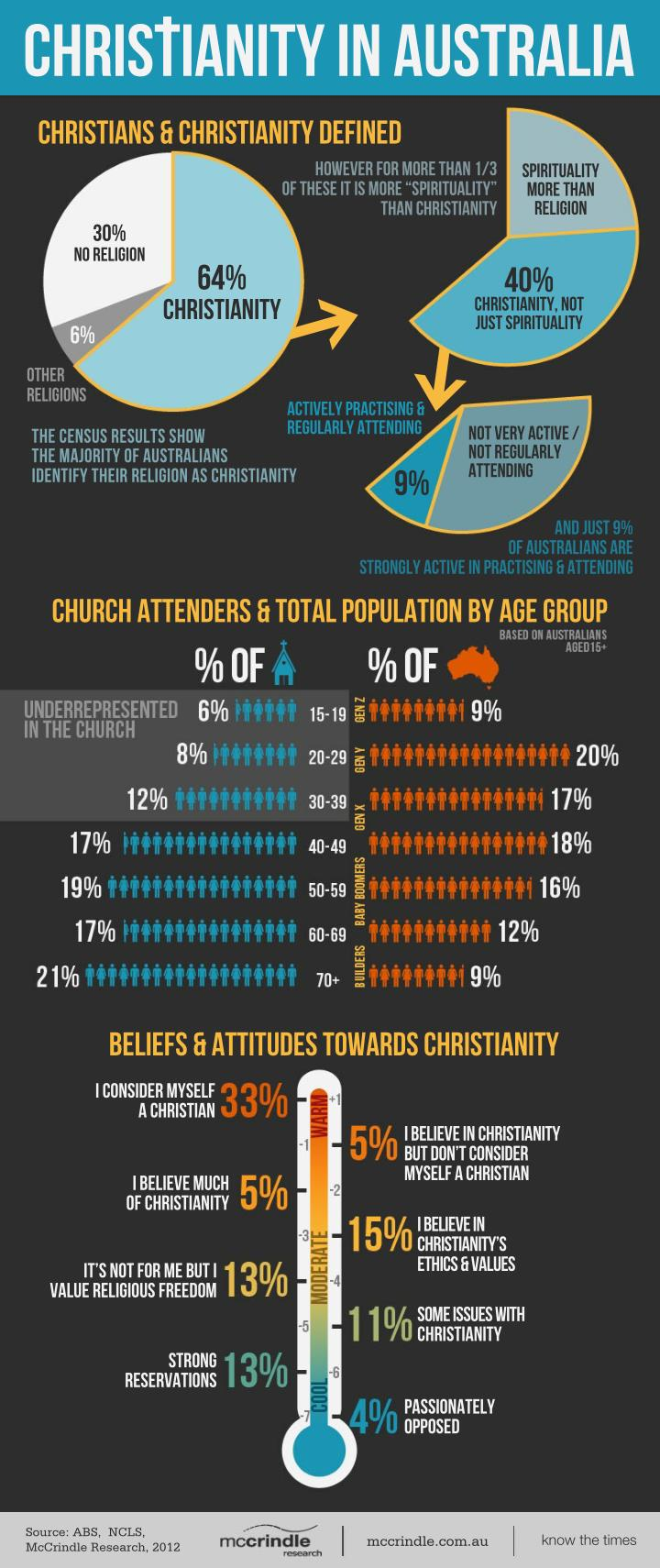 CHRISTIANITY IN AUSTRALIA