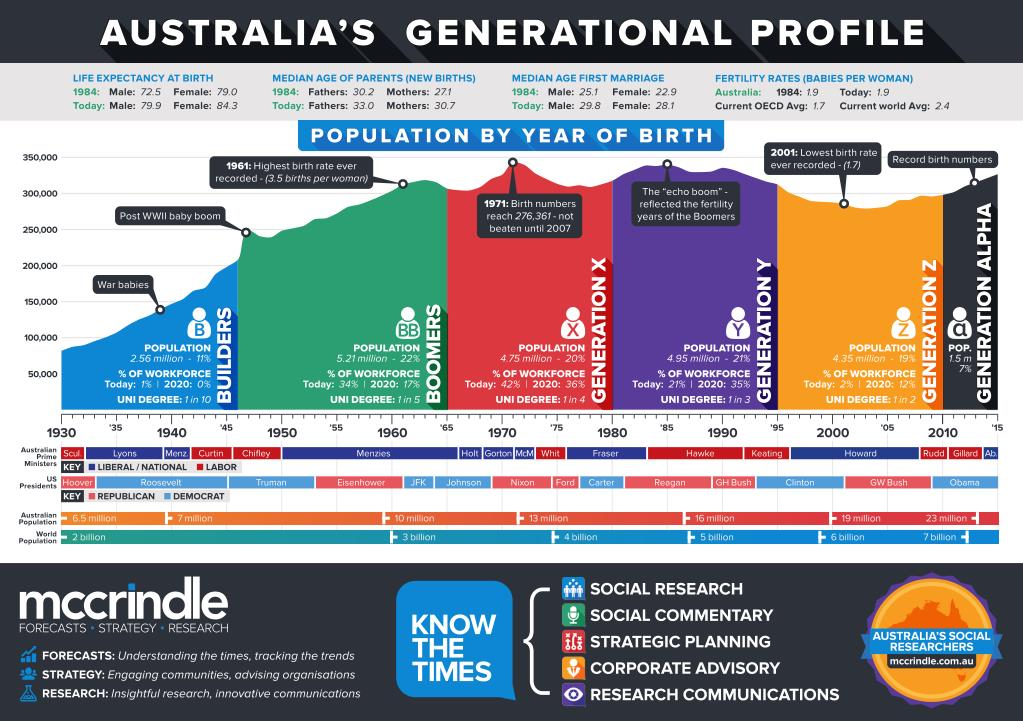 Population Map Of Australia 2013.Ppt Australia S 2014 Population Map And Generational Profile
