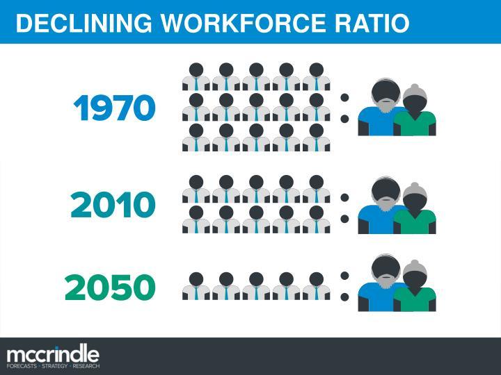 DECLINING WORKFORCE RATIO