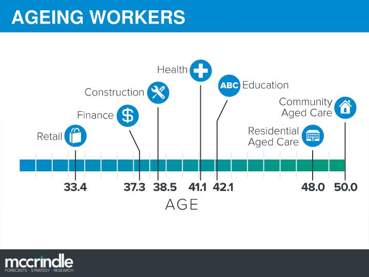 AGEING WORKERS