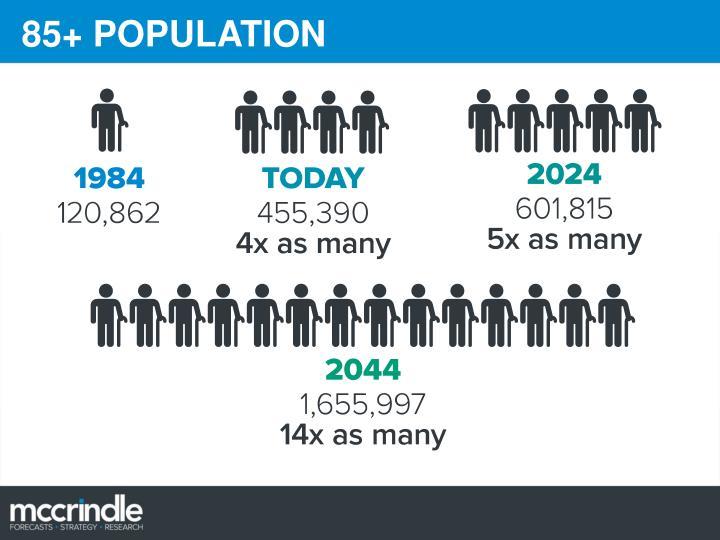 85+ POPULATION