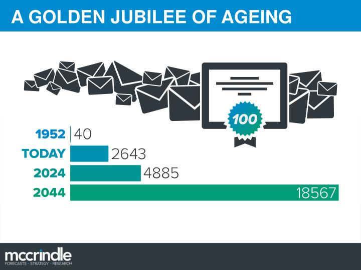 A GOLDEN JUBILEE OF AGEING