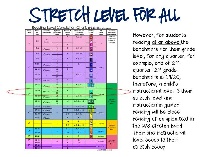 Stretch Level for All