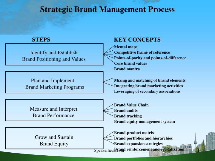strategic brand concept image management Developing a strategic plan to maintain brand equity or gain brand maintain its brand image through brand management concept of intangible assets.
