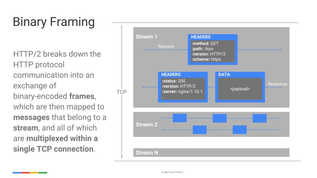 PPT - Bringing Learnings from Googley Microservices with