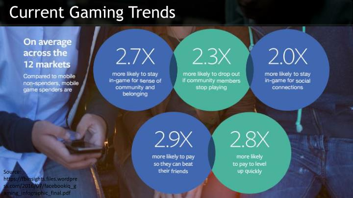 Current Gaming Trends