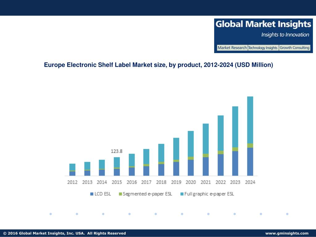 Ppt Electronic Shelf Label Market In Full Graphic E