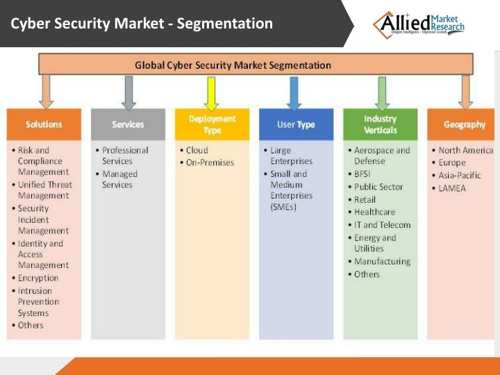 global aviation cyber security market Aviation cyber security market set to grow to reach $2,961m in 2018 says new visiongain report aviation cyber security solutions are software suites designed to defend aviation networks, computers, and databases from cyber-attacks and unauthorized access.