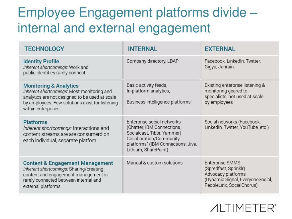 PPT - [Slides] Strengthening Employee Relationships in the Digital