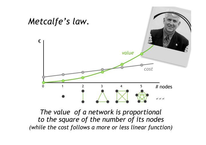 Metcalfe's law.