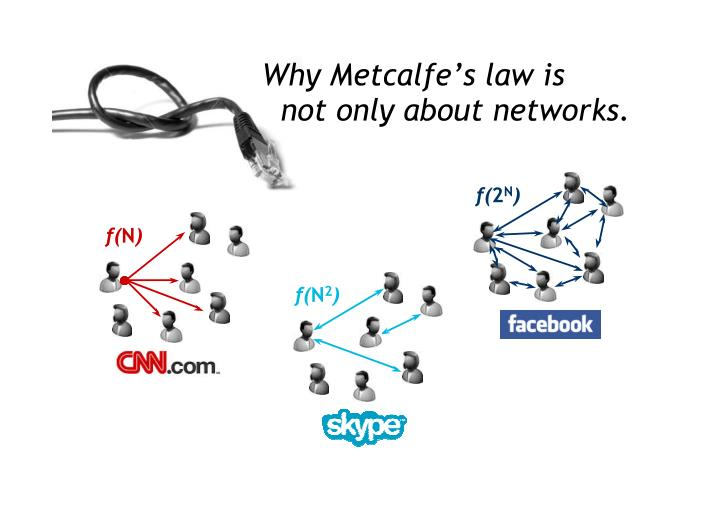 Why Metcalfe's law is