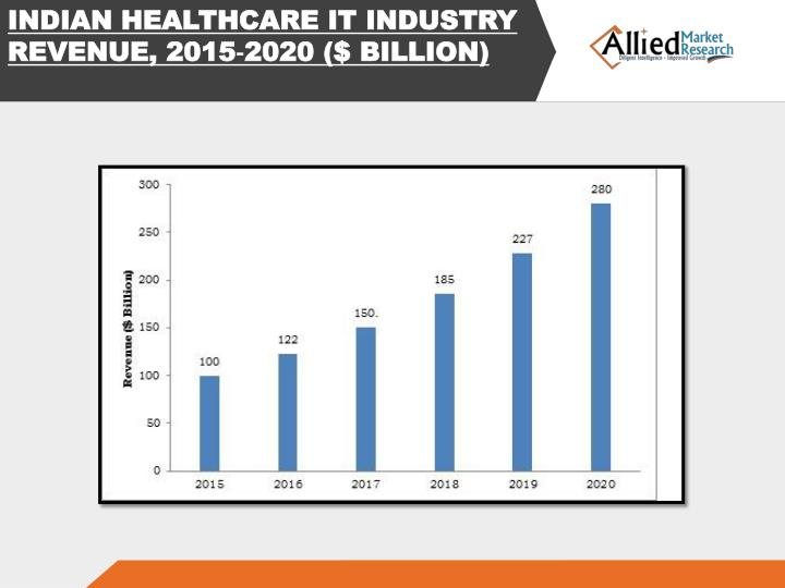 indian healthcare industry analysis and recommendations There has been a shift towards indian healthcare and the industry has a huge potential if we find the solutions for the challenges faced.