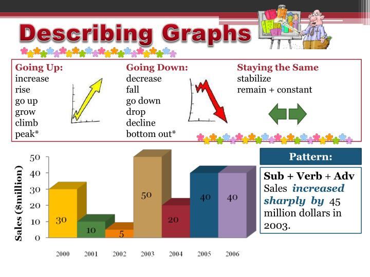 describing graphs Describing the graph of a function sometimes you need to describe the graph of a function in a non-symbolic way for example, you may be asked.