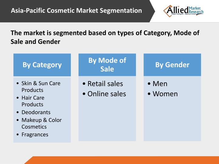 proctor and gamble and market segmentation Market research has its roots in an american business institution, procter & gamble the company is billed as the largest manufacturer of branded products for households brand management is the sort of concept that seems like it has always been around.