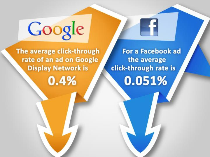 The average click-through rate of an ad on the Google Display Network is 0.4%.