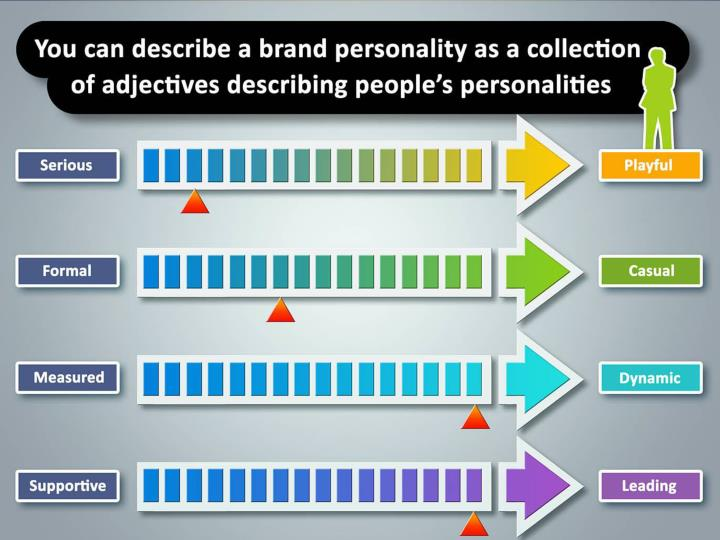describe the brand personality of the ipod When people describe their brand, they typically identify a word that falls into one of these three categories: under expertise , descriptors used include competent, talented, productive and.