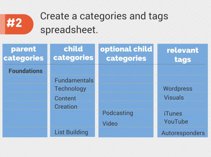 Create a categories and tags