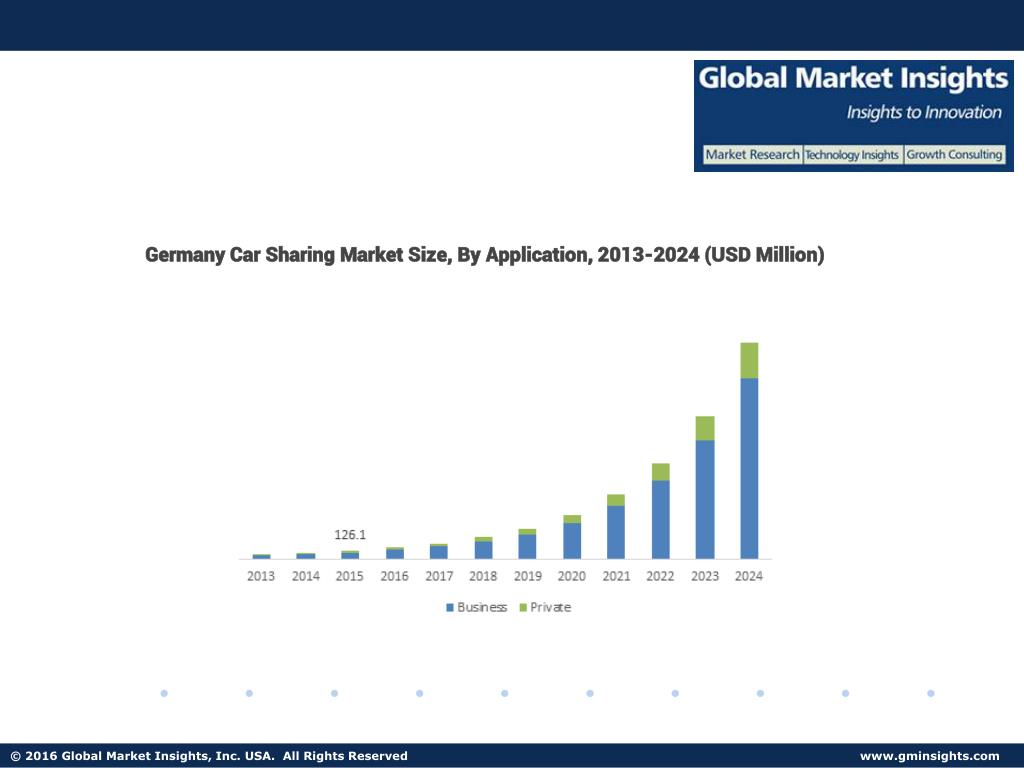 Ppt Car Sharing Market Analysis Applications Share Trends