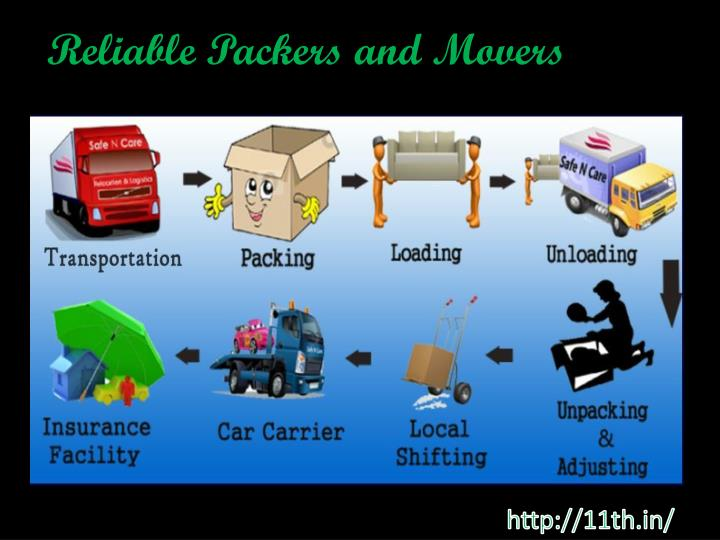reliable packers and movers n.