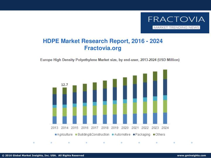 PPT - Price forecast of HDPE Market & Industry analysis by 2024