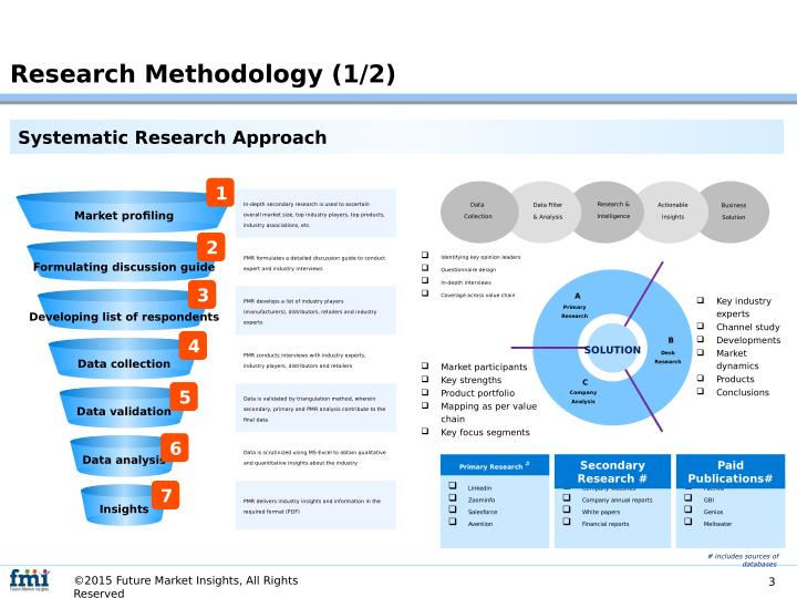research methodology report