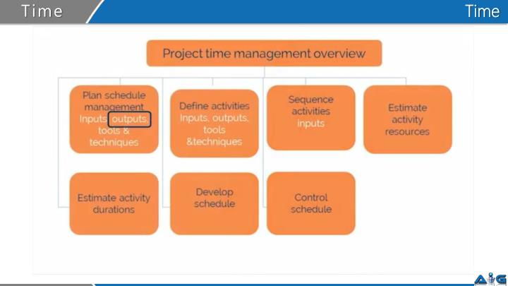 time management introduction only Introduction to time management this paper was the only grade for the class and all i had explore time management strategies to add time for college success.