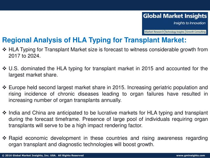 developing an organ transplant market essay Ends of medicine , organ markets , organ transplantation the arguments presented in this essay organs in southeast asia and other areas of the developing.