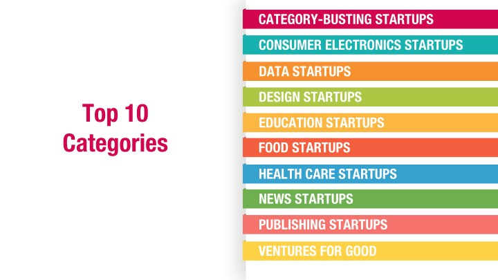 Category busting startups
