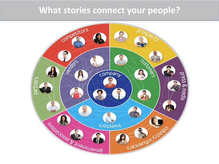 What  stories  connect  your  people?