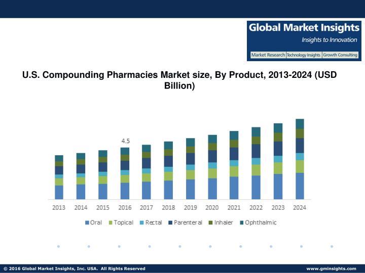 U.S. Compounding Pharmacies Market size, By Product, 2013-2024 (USD Billion)
