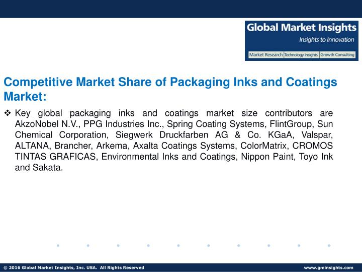 Competitive Market Share of