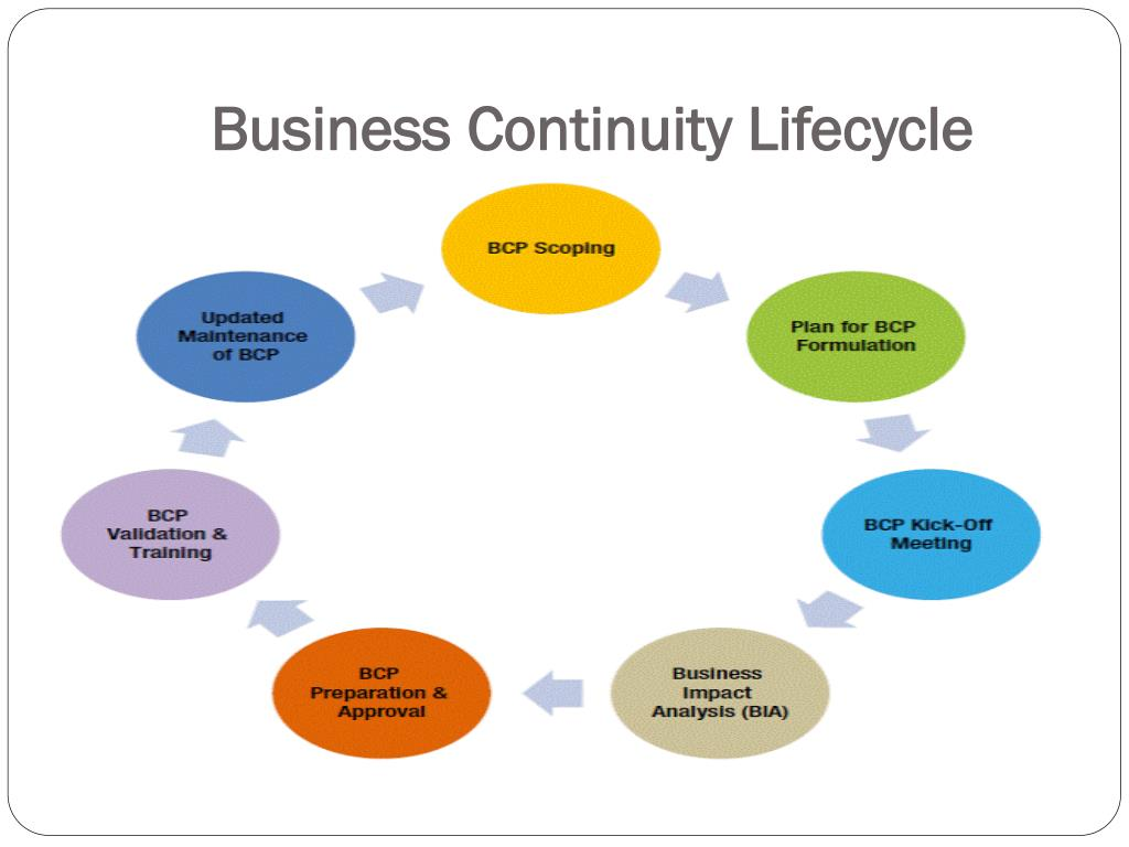 Ppt Business Continuity Planning Training Courses